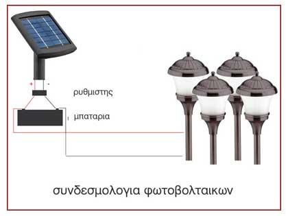 συνδεσμολογια φωτοβολταικων